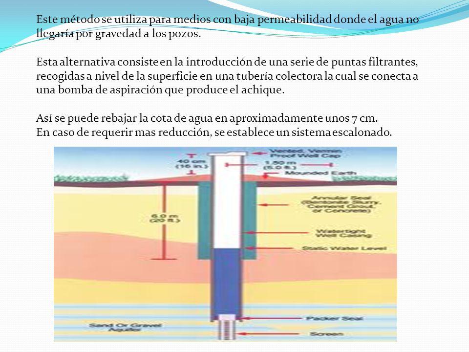 Este método se utiliza para medios con baja permeabilidad donde el agua no llegaría por gravedad a los pozos. Esta alternativa consiste en la introduc