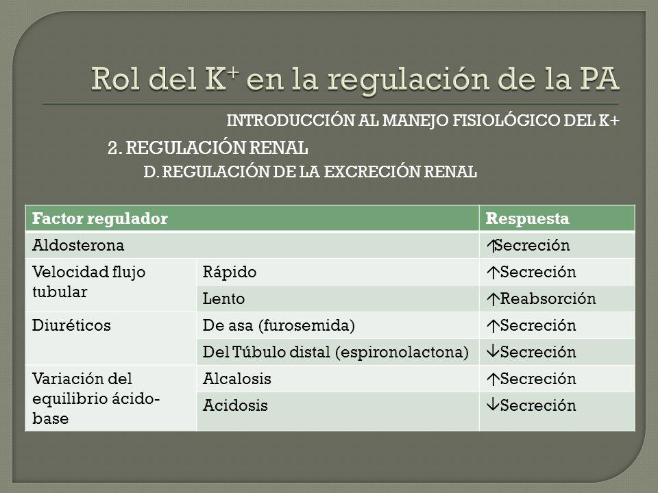 INTRODUCCIÓN AL MANEJO FISIOLÓGICO DEL K+ D. REGULACIÓN DE LA EXCRECIÓN RENAL 2. REGULACIÓN RENAL Factor reguladorRespuesta Aldosterona Secreción Velo