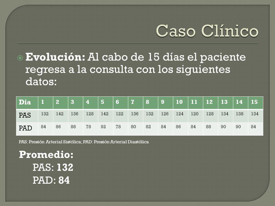 Evolución: Al cabo de 15 días el paciente regresa a la consulta con los siguientes datos: Día 123456789101112131415 PAS 132142136128142122136132126124