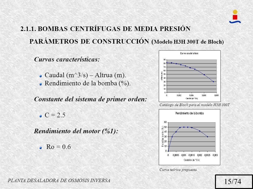 PLANTA DESALADORA DE OSMOSIS INVERSA 15/74 2.1.1. BOMBAS CENTRÍFUGAS DE MEDIA PRESIÓN PARÁMETROS DE CONSTRUCCIÓN ( Modelo H3H 300T de Bloch) Curvas ca