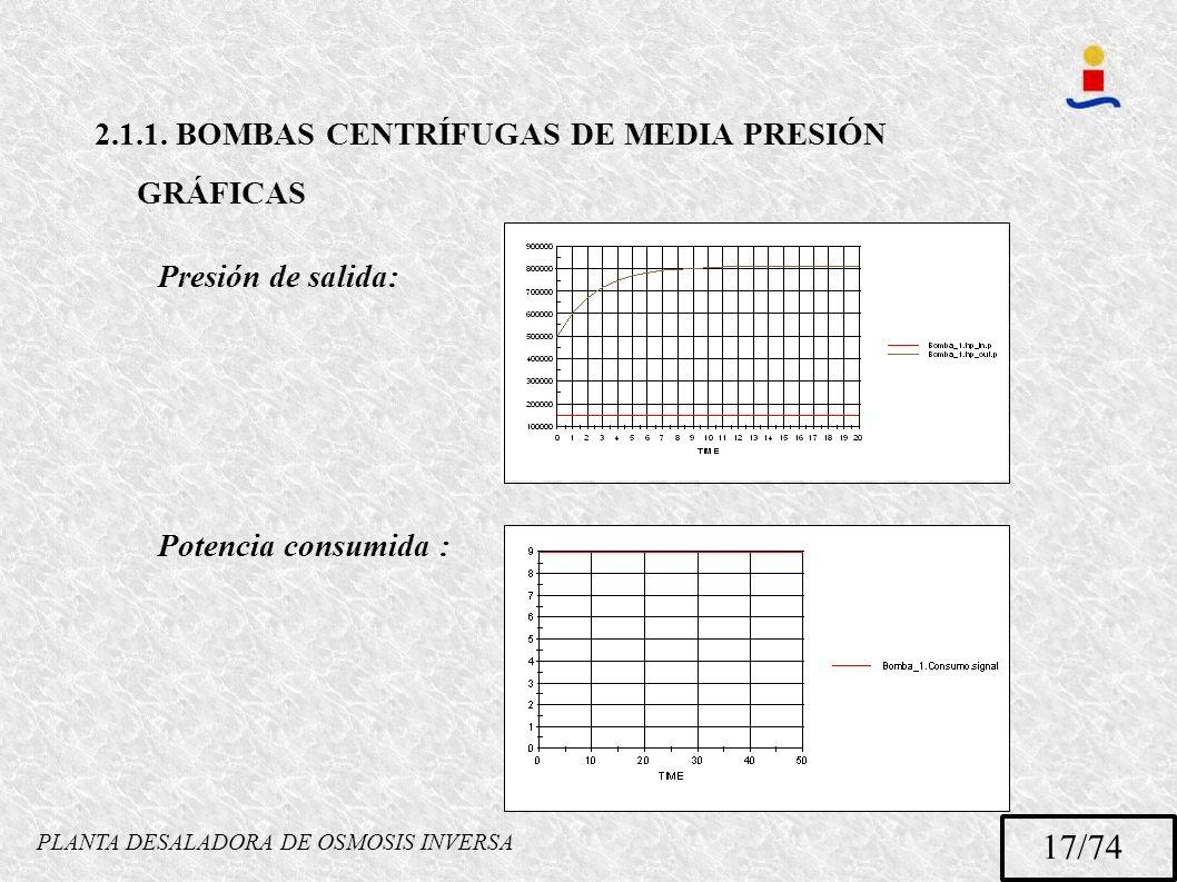 PLANTA DESALADORA DE OSMOSIS INVERSA 17/74 2.1.1. BOMBAS CENTRÍFUGAS DE MEDIA PRESIÓN GRÁFICAS Presión de salida: Potencia consumida :