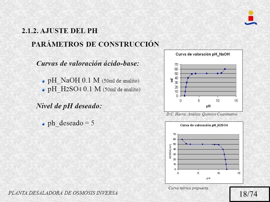 PLANTA DESALADORA DE OSMOSIS INVERSA 18/74 2.1.2. AJUSTE DEL PH PARÁMETROS DE CONSTRUCCIÓN Curvas de valoración ácido-base: pH_NaOH 0.1 M (50ml de ana