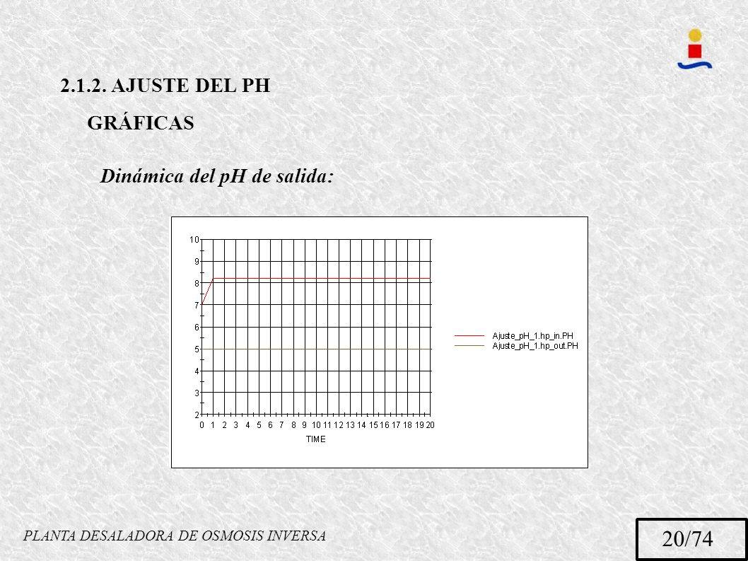 PLANTA DESALADORA DE OSMOSIS INVERSA 20/74 2.1.2. AJUSTE DEL PH GRÁFICAS Dinámica del pH de salida: