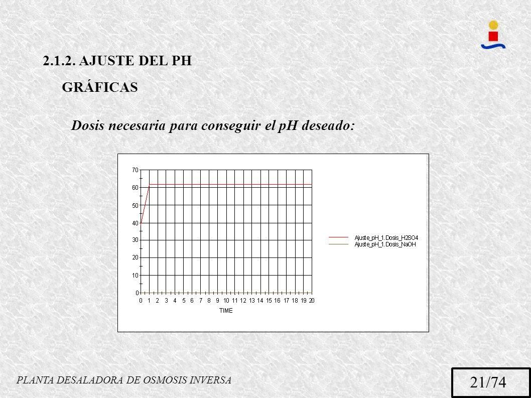 PLANTA DESALADORA DE OSMOSIS INVERSA 21/74 2.1.2. AJUSTE DEL PH GRÁFICAS Dosis necesaria para conseguir el pH deseado: