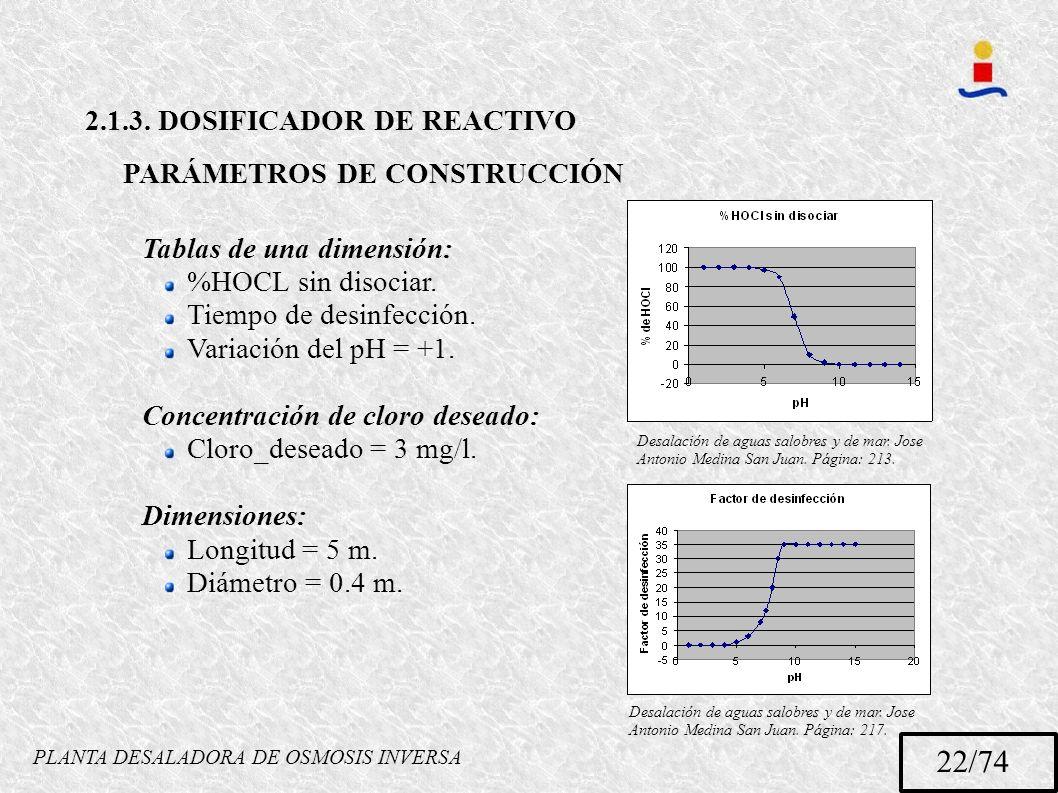 PLANTA DESALADORA DE OSMOSIS INVERSA 22/74 2.1.3. DOSIFICADOR DE REACTIVO PARÁMETROS DE CONSTRUCCIÓN Tablas de una dimensión: %HOCL sin disociar. Tiem