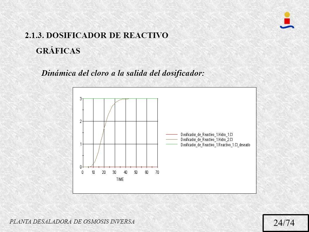 PLANTA DESALADORA DE OSMOSIS INVERSA 24/74 2.1.3. DOSIFICADOR DE REACTIVO GRÁFICAS Dinámica del cloro a la salida del dosificador: