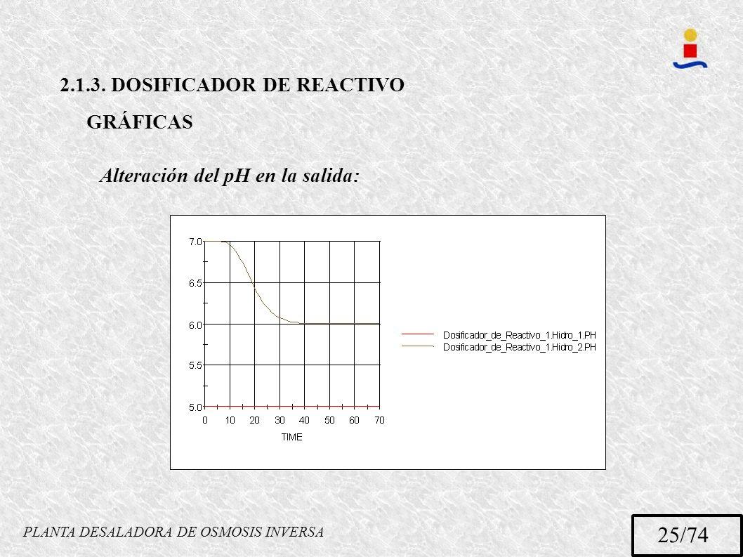 PLANTA DESALADORA DE OSMOSIS INVERSA 25/74 2.1.3. DOSIFICADOR DE REACTIVO GRÁFICAS Alteración del pH en la salida: