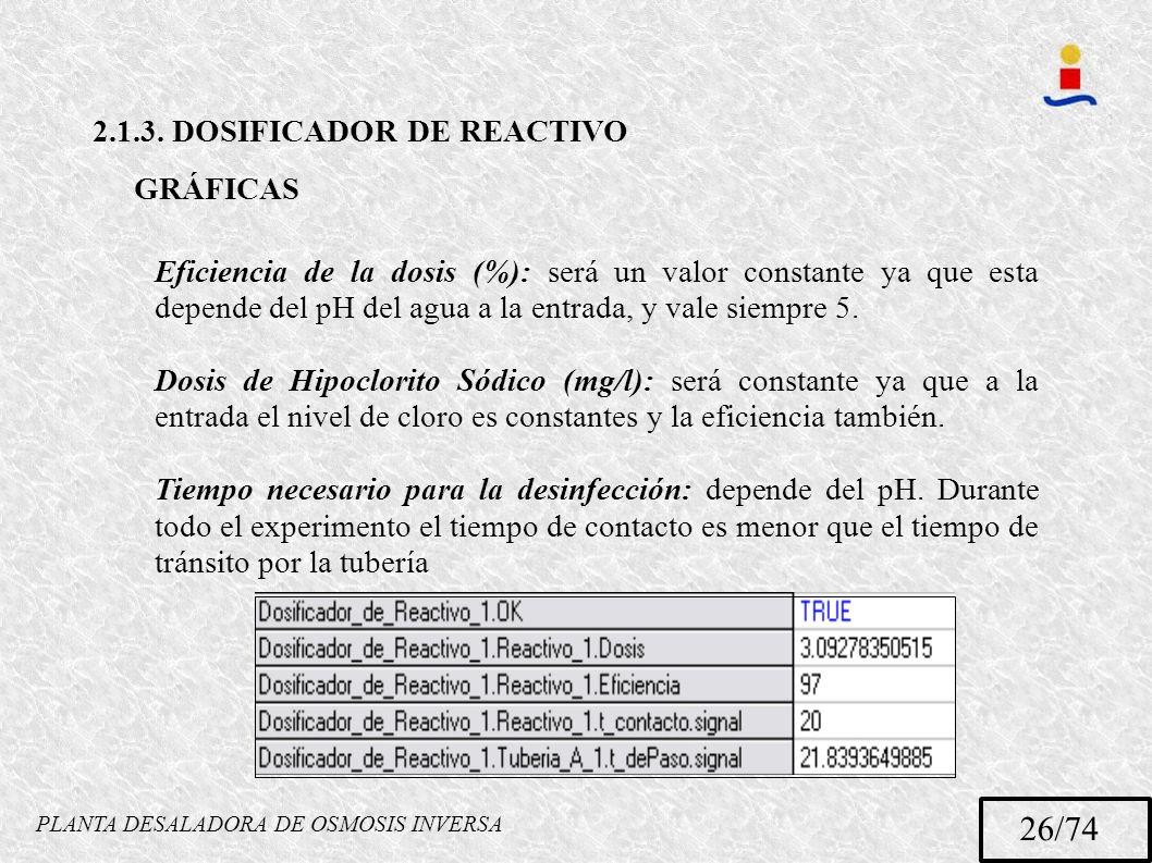 PLANTA DESALADORA DE OSMOSIS INVERSA 26/74 2.1.3. DOSIFICADOR DE REACTIVO GRÁFICAS Eficiencia de la dosis (%): será un valor constante ya que esta dep