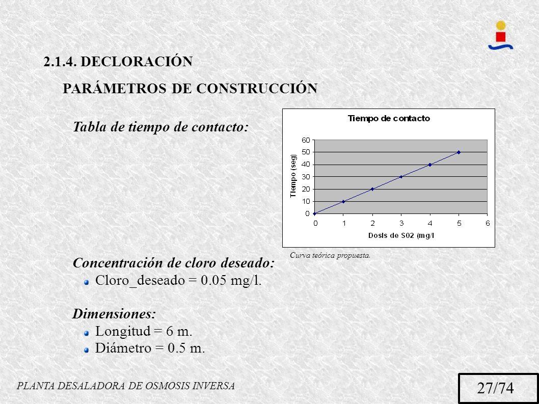 PLANTA DESALADORA DE OSMOSIS INVERSA 27/74 2.1.4. DECLORACIÓN PARÁMETROS DE CONSTRUCCIÓN Tabla de tiempo de contacto: Concentración de cloro deseado: