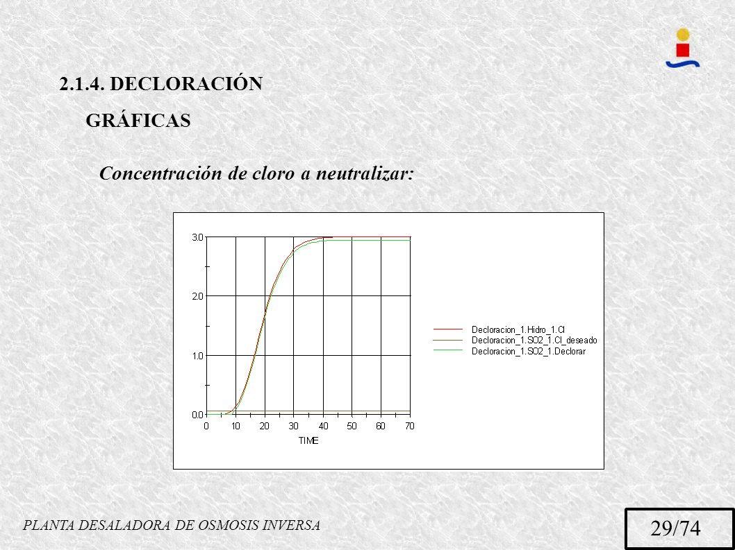 PLANTA DESALADORA DE OSMOSIS INVERSA 29/74 2.1.4. DECLORACIÓN GRÁFICAS Concentración de cloro a neutralizar: