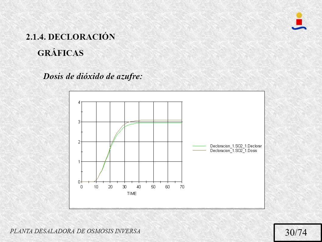 PLANTA DESALADORA DE OSMOSIS INVERSA 30/74 2.1.4. DECLORACIÓN GRÁFICAS Dosis de dióxido de azufre: