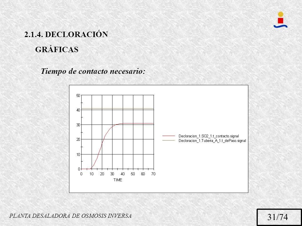 PLANTA DESALADORA DE OSMOSIS INVERSA 31/74 2.1.4. DECLORACIÓN GRÁFICAS Tiempo de contacto necesario: