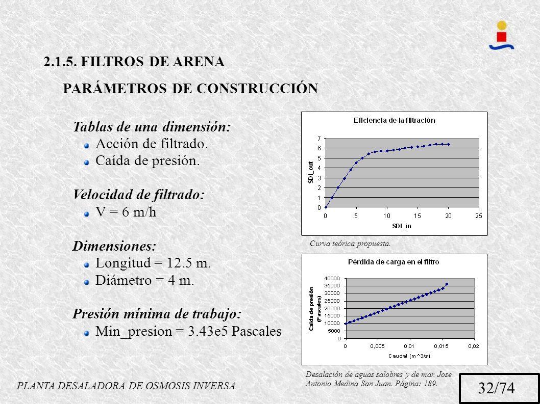 PLANTA DESALADORA DE OSMOSIS INVERSA 32/74 2.1.5. FILTROS DE ARENA PARÁMETROS DE CONSTRUCCIÓN Tablas de una dimensión: Acción de filtrado. Caída de pr