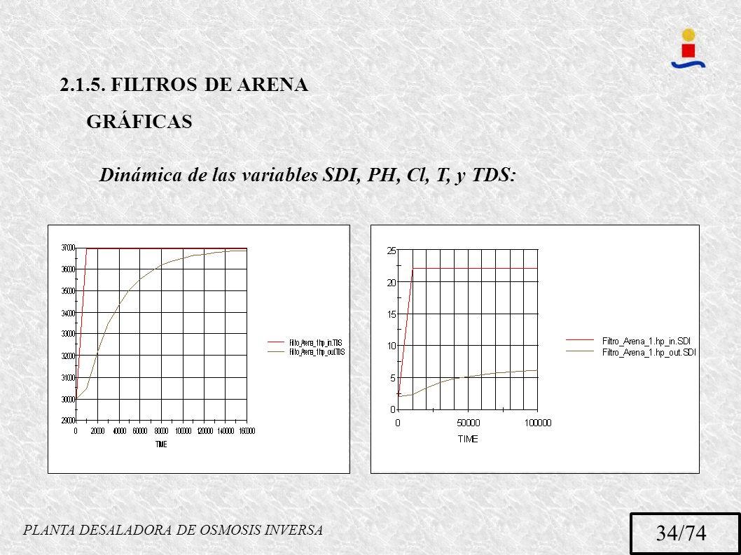 PLANTA DESALADORA DE OSMOSIS INVERSA 34/74 2.1.5. FILTROS DE ARENA GRÁFICAS Dinámica de las variables SDI, PH, Cl, T, y TDS: