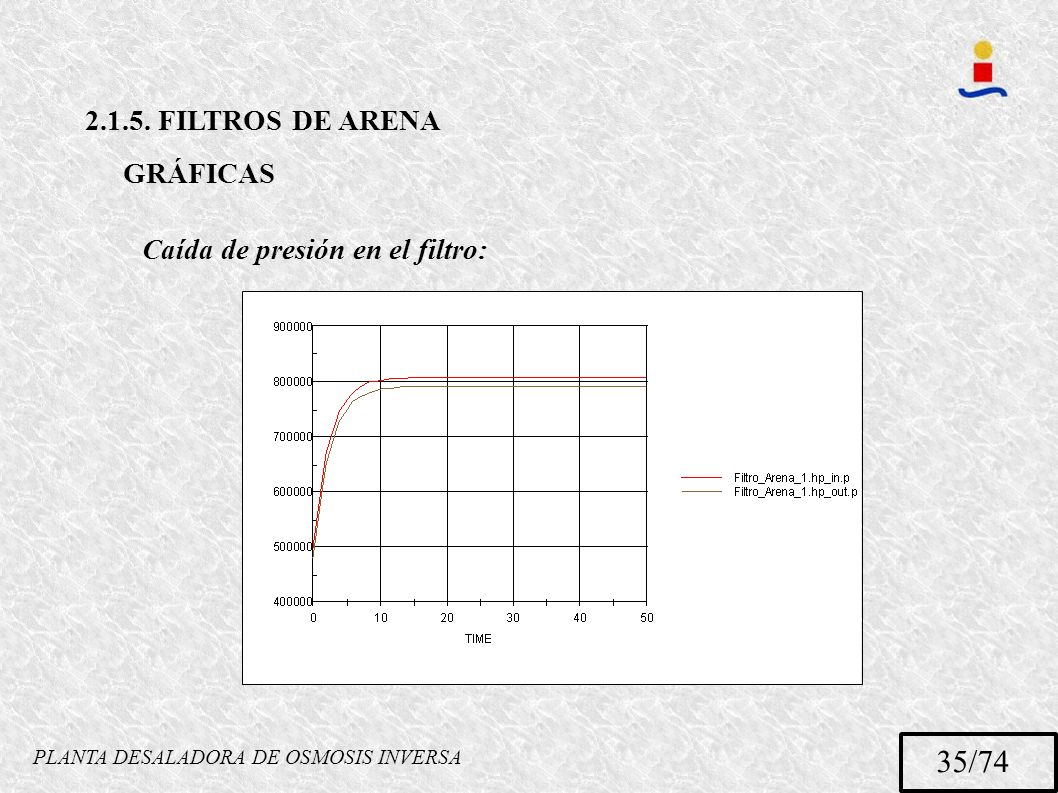 PLANTA DESALADORA DE OSMOSIS INVERSA 35/74 2.1.5. FILTROS DE ARENA GRÁFICAS Caída de presión en el filtro: