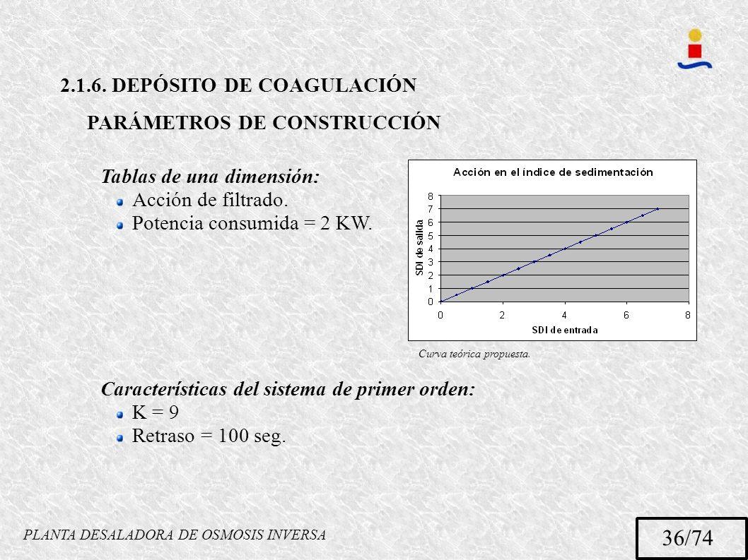 PLANTA DESALADORA DE OSMOSIS INVERSA 36/74 2.1.6. DEPÓSITO DE COAGULACIÓN PARÁMETROS DE CONSTRUCCIÓN Tablas de una dimensión: Acción de filtrado. Pote