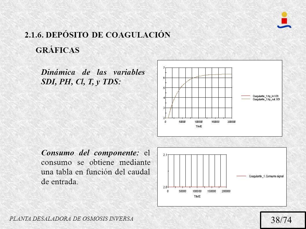 PLANTA DESALADORA DE OSMOSIS INVERSA 38/74 2.1.6. DEPÓSITO DE COAGULACIÓN GRÁFICAS Dinámica de las variables SDI, PH, Cl, T, y TDS: Consumo del compon