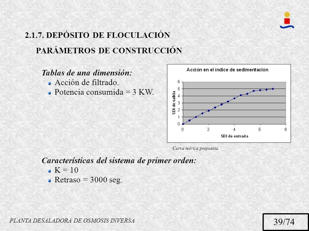 PLANTA DESALADORA DE OSMOSIS INVERSA 39/74 2.1.7. DEPÓSITO DE FLOCULACIÓN PARÁMETROS DE CONSTRUCCIÓN Tablas de una dimensión: Acción de filtrado. Pote