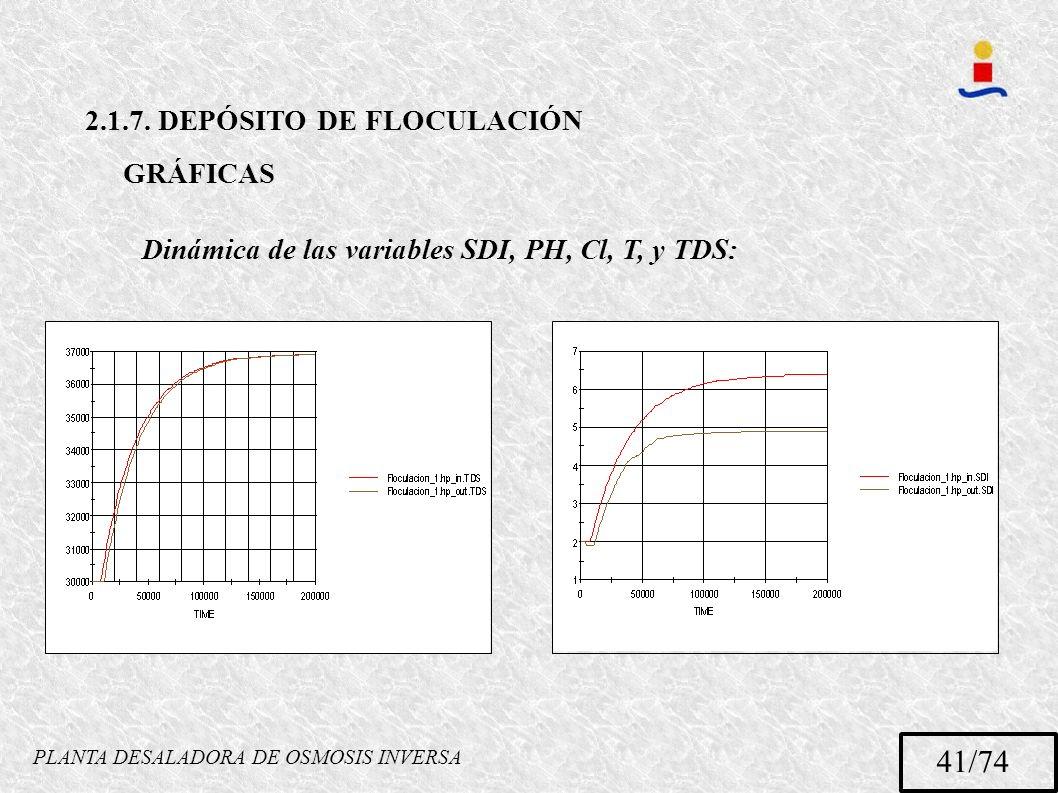 PLANTA DESALADORA DE OSMOSIS INVERSA 41/74 GRÁFICAS 2.1.7. DEPÓSITO DE FLOCULACIÓN Dinámica de las variables SDI, PH, Cl, T, y TDS: