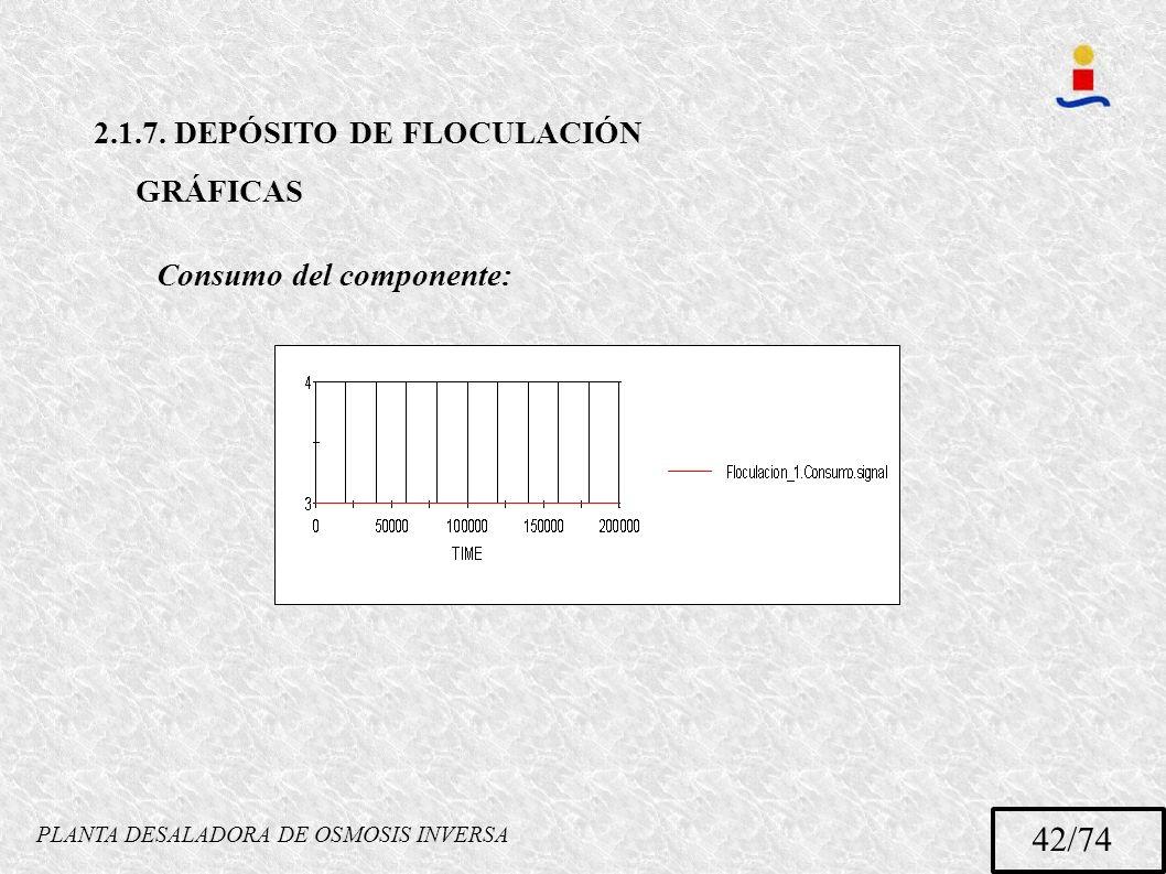 PLANTA DESALADORA DE OSMOSIS INVERSA 42/74 Consumo del componente: 2.1.7. DEPÓSITO DE FLOCULACIÓN GRÁFICAS