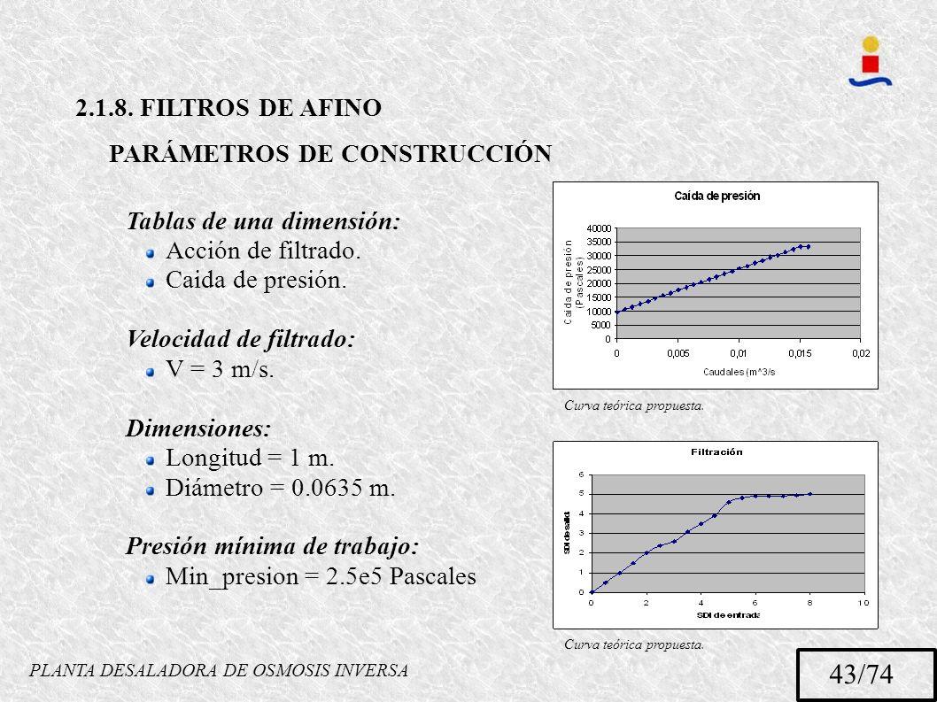 PLANTA DESALADORA DE OSMOSIS INVERSA 43/74 2.1.8. FILTROS DE AFINO PARÁMETROS DE CONSTRUCCIÓN Tablas de una dimensión: Acción de filtrado. Caida de pr