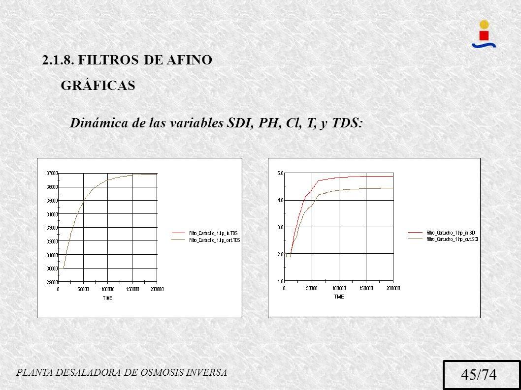 PLANTA DESALADORA DE OSMOSIS INVERSA 45/74 2.1.8. FILTROS DE AFINO GRÁFICAS Dinámica de las variables SDI, PH, Cl, T, y TDS:
