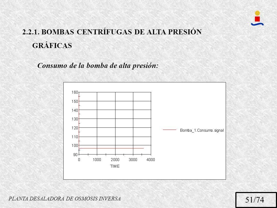 PLANTA DESALADORA DE OSMOSIS INVERSA 51/74 2.2.1. BOMBAS CENTRÍFUGAS DE ALTA PRESIÓN GRÁFICAS Consumo de la bomba de alta presión: