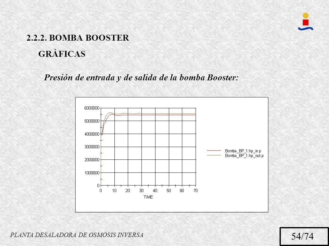 PLANTA DESALADORA DE OSMOSIS INVERSA 54/74 2.2.2. BOMBA BOOSTER GRÁFICAS Presión de entrada y de salida de la bomba Booster:
