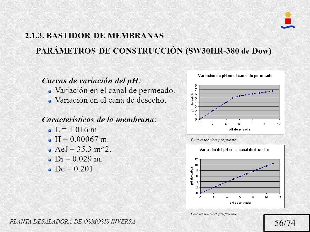 PLANTA DESALADORA DE OSMOSIS INVERSA 56/74 2.1.3. BASTIDOR DE MEMBRANAS PARÁMETROS DE CONSTRUCCIÓN (SW30HR-380 de Dow) Curvas de variación del pH: Var