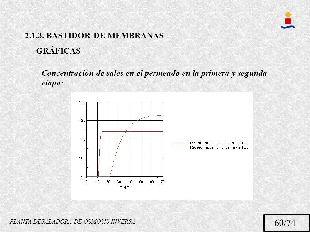 PLANTA DESALADORA DE OSMOSIS INVERSA 60/74 2.1.3. BASTIDOR DE MEMBRANAS GRÁFICAS Concentración de sales en el permeado en la primera y segunda etapa: