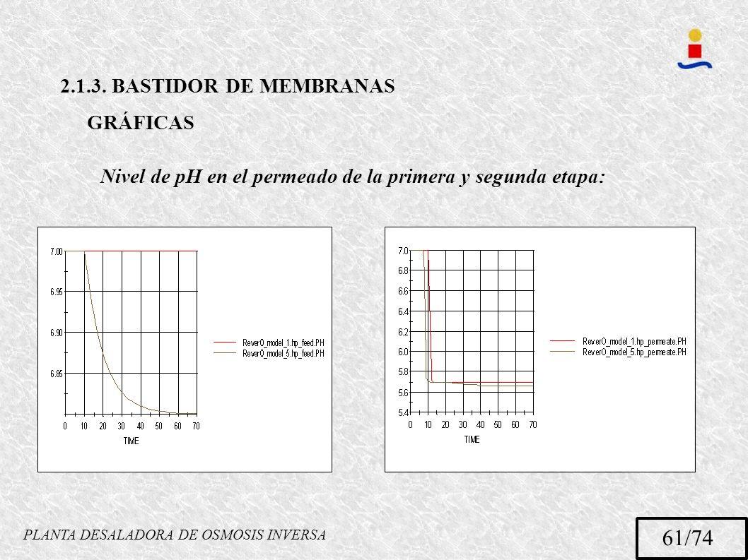 PLANTA DESALADORA DE OSMOSIS INVERSA 61/74 2.1.3. BASTIDOR DE MEMBRANAS GRÁFICAS Nivel de pH en el permeado de la primera y segunda etapa: