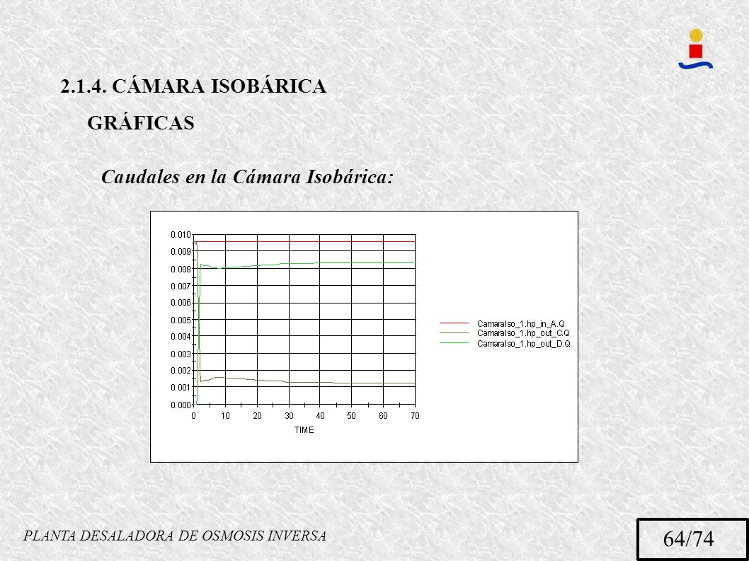 PLANTA DESALADORA DE OSMOSIS INVERSA 64/74 2.1.4. CÁMARA ISOBÁRICA GRÁFICAS Caudales en la Cámara Isobárica: