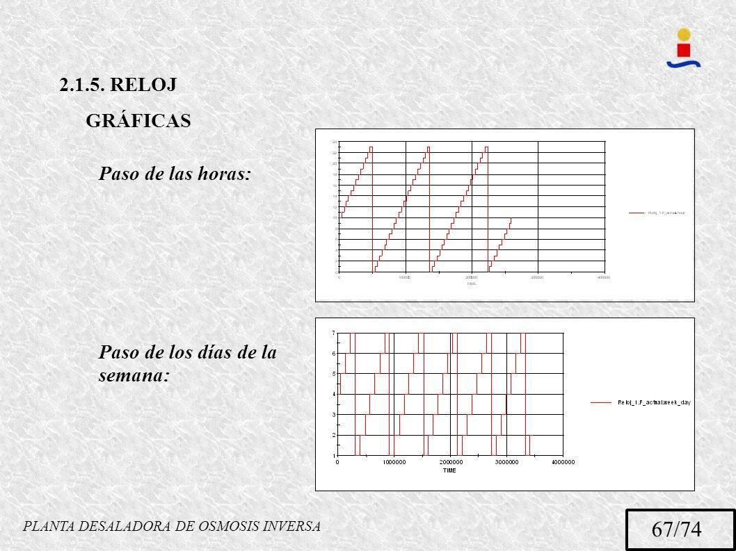 PLANTA DESALADORA DE OSMOSIS INVERSA 67/74 2.1.5. RELOJ GRÁFICAS Paso de las horas: Paso de los días de la semana: