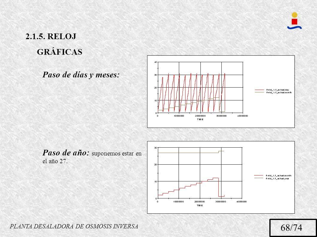 PLANTA DESALADORA DE OSMOSIS INVERSA 68/74 2.1.5. RELOJ GRÁFICAS Paso de días y meses: Paso de año: suponemos estar en el año 27.