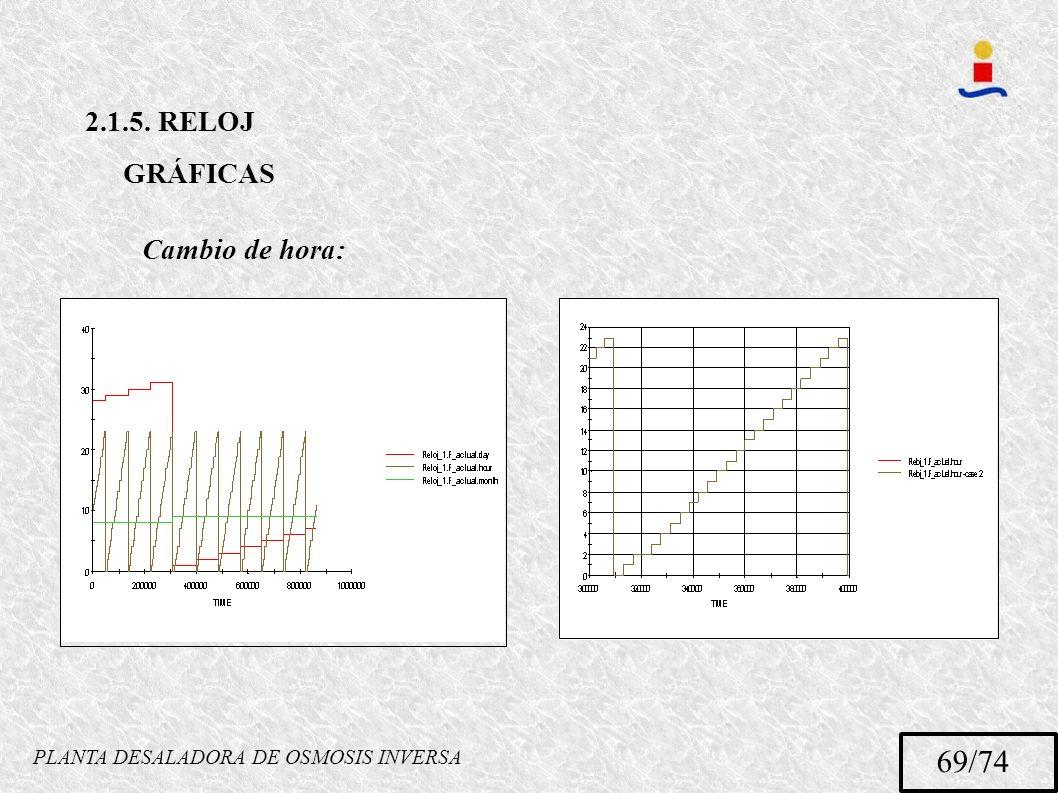 PLANTA DESALADORA DE OSMOSIS INVERSA 69/74 2.1.5. RELOJ GRÁFICAS Cambio de hora: