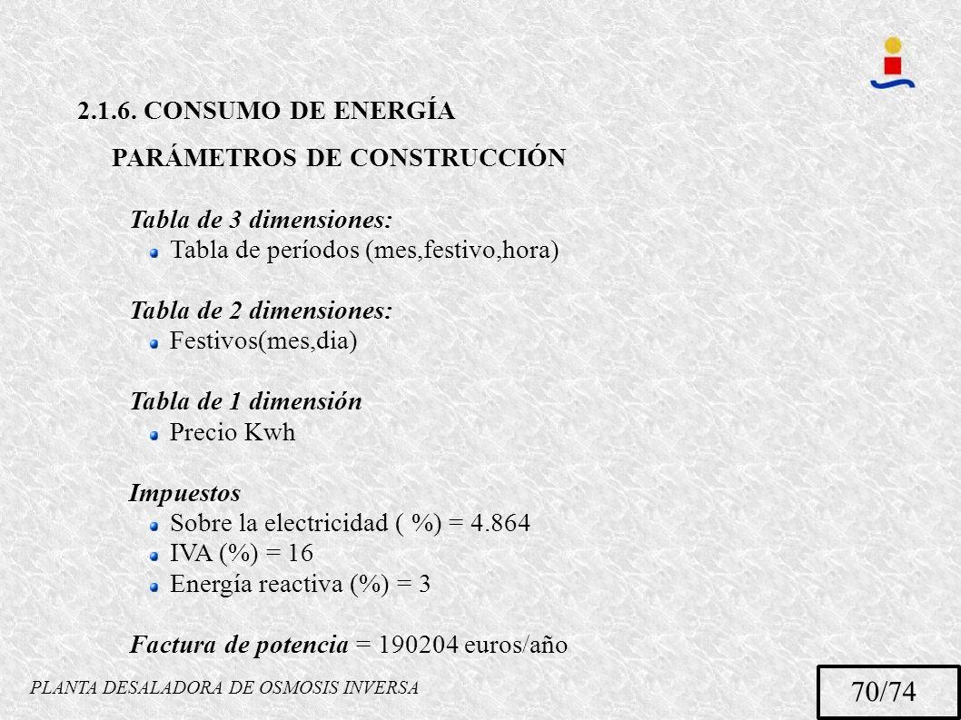 PLANTA DESALADORA DE OSMOSIS INVERSA 70/74 2.1.6. CONSUMO DE ENERGÍA PARÁMETROS DE CONSTRUCCIÓN Tabla de 3 dimensiones: Tabla de períodos (mes,festivo