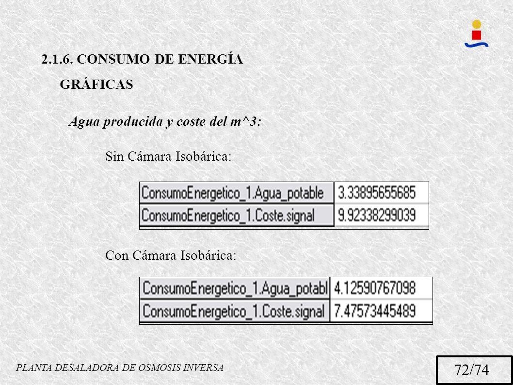 PLANTA DESALADORA DE OSMOSIS INVERSA 72/74 2.1.6. CONSUMO DE ENERGÍA GRÁFICAS Agua producida y coste del m^3: Sin Cámara Isobárica: Con Cámara Isobári
