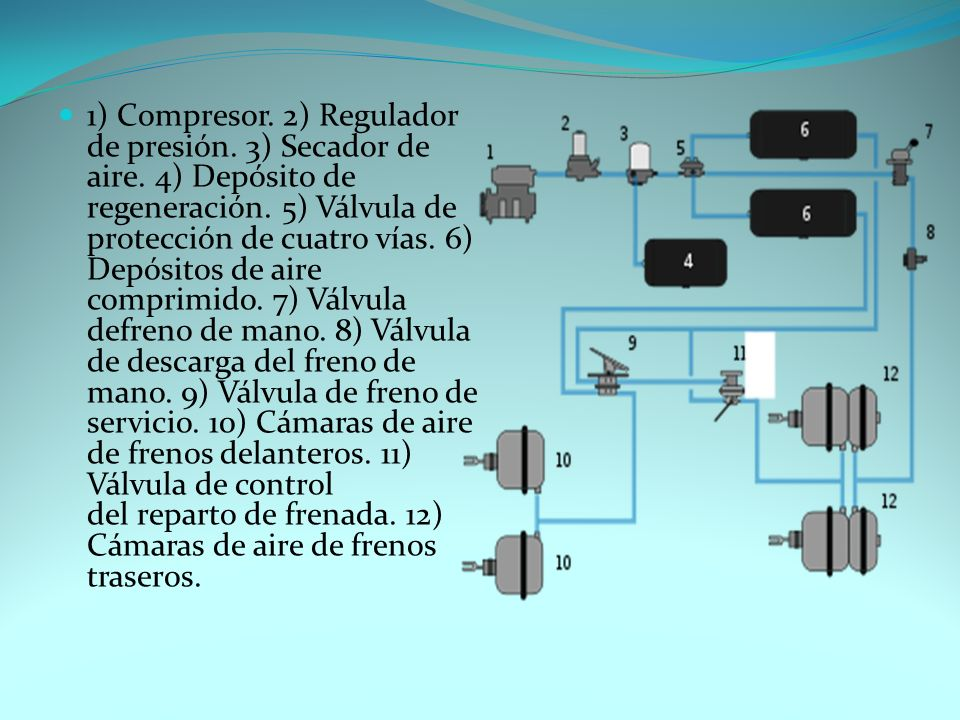 1) Compresor. 2) Regulador de presión. 3) Secador de aire.