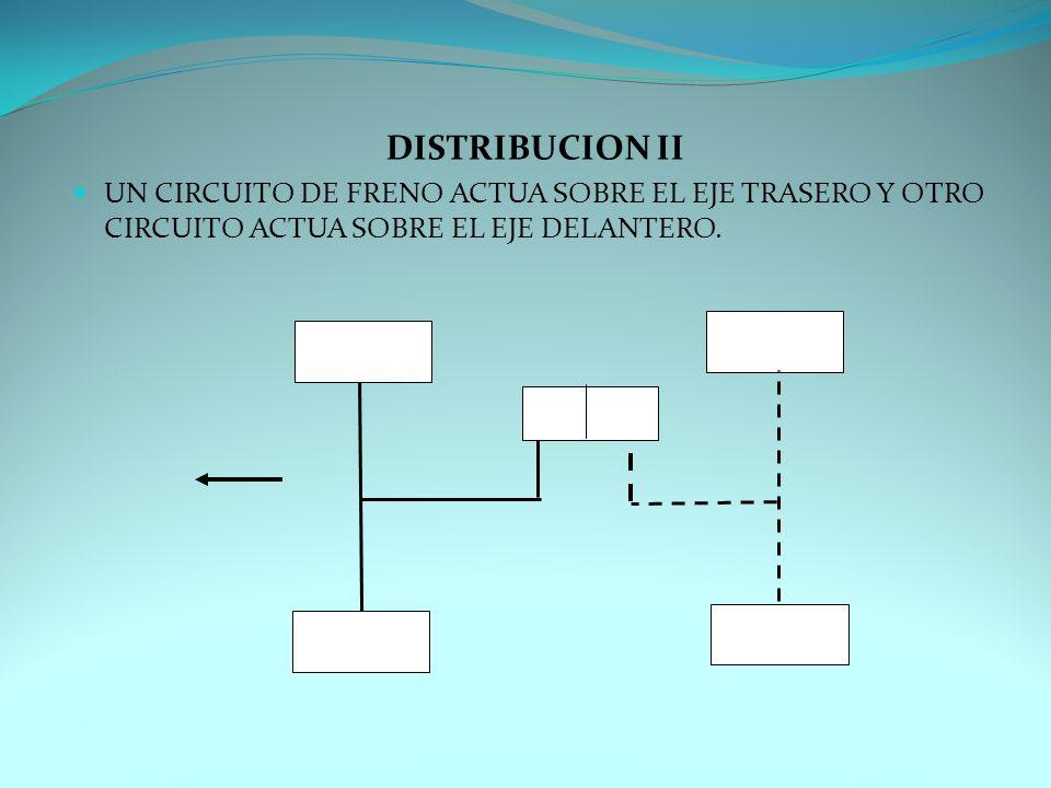 DISTRIBUCION II UN CIRCUITO DE FRENO ACTUA SOBRE EL EJE TRASERO Y OTRO CIRCUITO ACTUA SOBRE EL EJE DELANTERO.