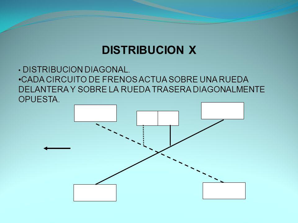 DISTRIBUCION X DISTRIBUCION DIAGONAL.