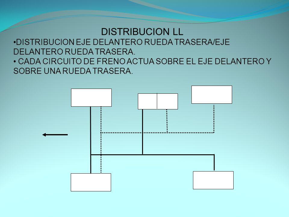 DISTRIBUCION LL DISTRIBUCION EJE DELANTERO RUEDA TRASERA/EJE DELANTERO RUEDA TRASERA.