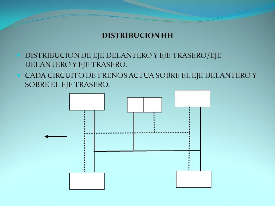 DISTRIBUCION HH DISTRIBUCION DE EJE DELANTERO Y EJE TRASERO/EJE DELANTERO Y EJE TRASERO.