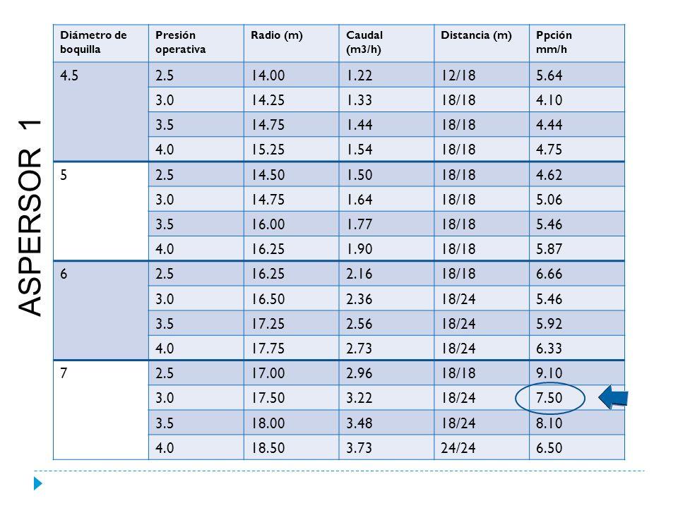 Diámetro de boquilla Presión operativa Radio (m)Caudal (m3/h) 5.5 1.5 14.51.36 2.0 15.01.58 3.0 16.01.94 4.0 17.02.26 7 1.5 15.02.23 2.0 16.02.59 3.0 17.03.16 4.0 18.03.67 9 1.5 15.53.70 2.0 16.54.28 3.0 17.55.25 4.0 19.06.08 Distancia (m)Ppción mm/h 18/18 4,2 18/18 4,9 18/18 6,0 18/18 7,0 18/18 6,9 18/18 8,0 18/18 9,8 18/24 8,5 18/18 11,4 18/24 9,9 18/24 12,2 24/24 10,6 ASPERSOR 2