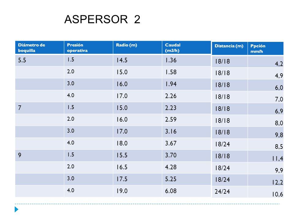 Elegimos aspersor Nº 1: Boquilla de 7mm Presión operativa: 3.0 atm.