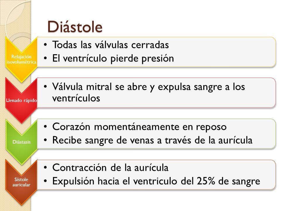 Diástole Relajación isovolumétrica Todas las válvulas cerradas El ventrículo pierde presión Llenado rápido Válvula mitral se abre y expulsa sangre a l