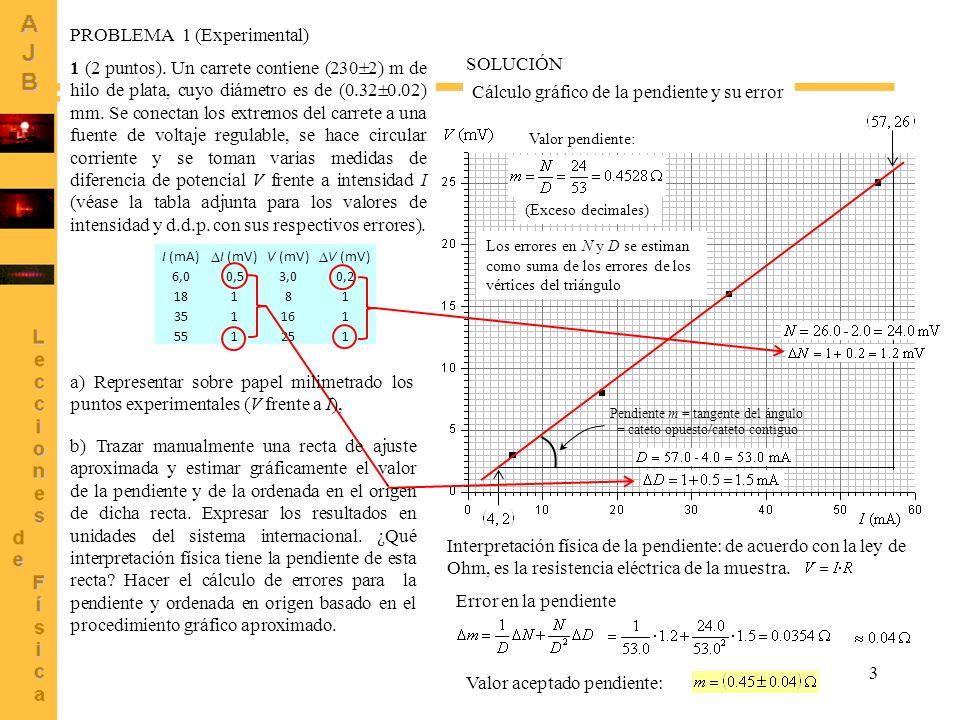 3 Interpretación física de la pendiente: de acuerdo con la ley de Ohm, es la resistencia eléctrica de la muestra. Pendiente m = tangente del ángulo =