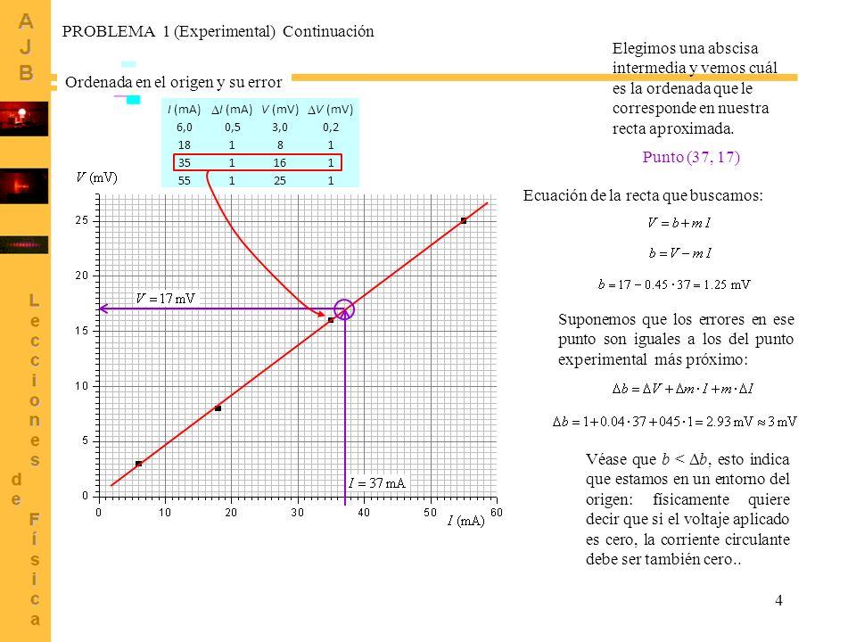 Suponemos que los errores en ese punto son iguales a los del punto experimental más próximo: 4 Ordenada en el origen y su error I (mA) V (mV) 6,00,53,