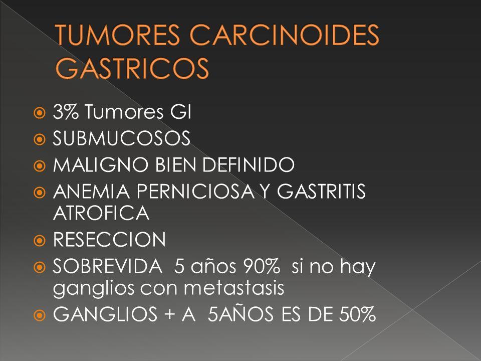 3% Tumores GI SUBMUCOSOS MALIGNO BIEN DEFINIDO ANEMIA PERNICIOSA Y GASTRITIS ATROFICA RESECCION SOBREVIDA 5 años 90% si no hay ganglios con metastasis