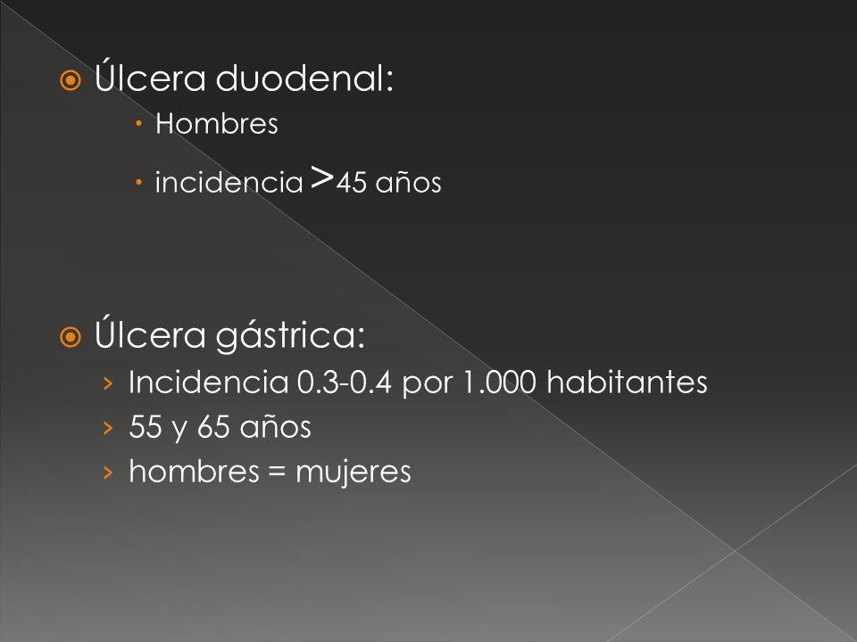 Úlcera duodenal: Hombres incidencia > 45 años Úlcera gástrica: Incidencia 0.3-0.4 por 1.000 habitantes 55 y 65 años hombres = mujeres