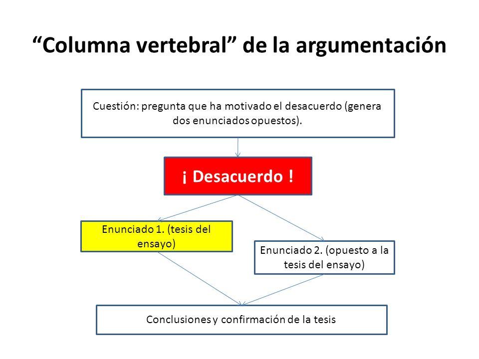Columna vertebral de la argumentación Cuestión: pregunta que ha motivado el desacuerdo (genera dos enunciados opuestos). Enunciado 1. (tesis del ensay